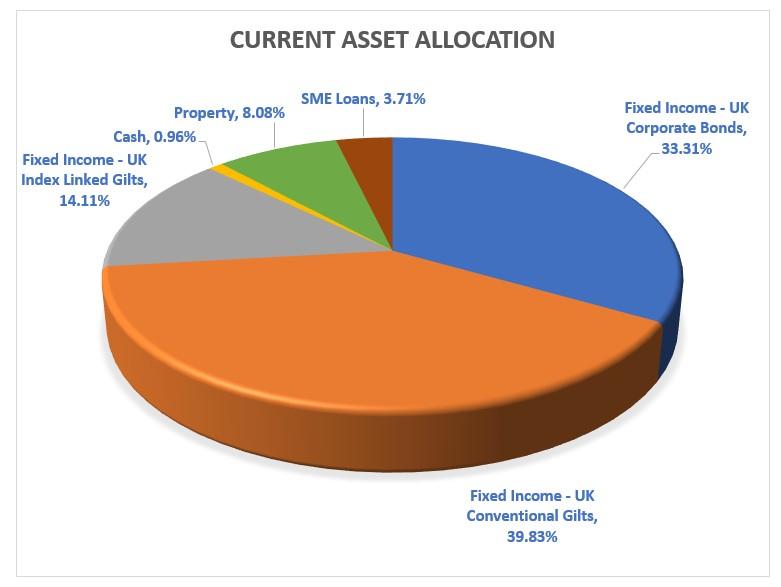 Order Insurance Fund Asset Allocation pie chart